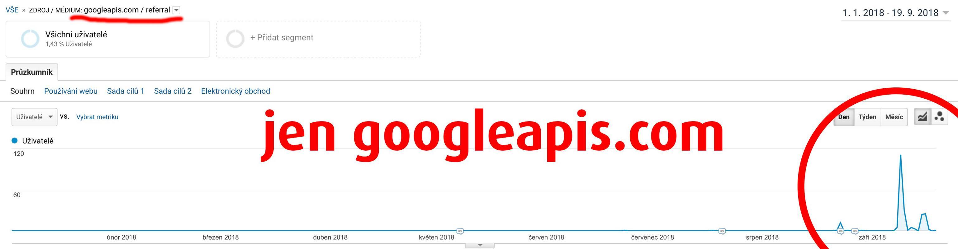 Návštěvnost blogu jen z googleapis.com